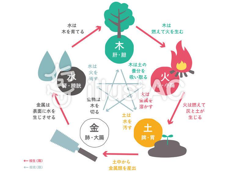 五行論・相生と相克の関係図のイラスト
