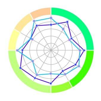 Radar Chart 7