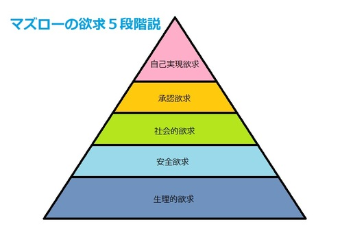 Maslow's desire for five stages